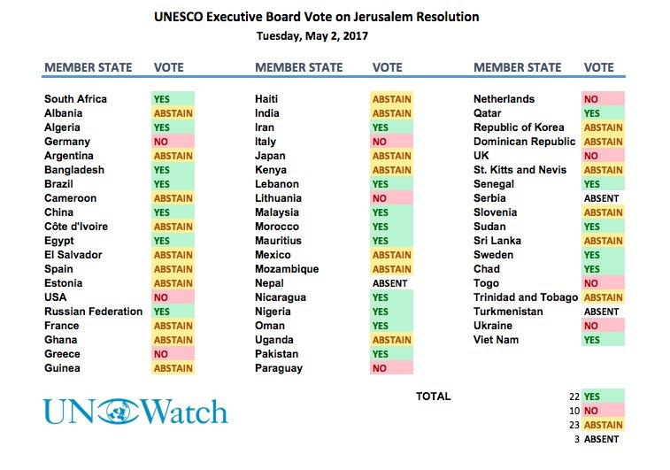 vote_count_2_may_unesco_jerusalem